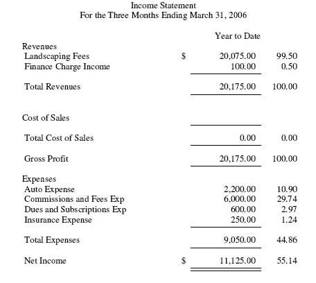 Peachtree Sage50 Example Income Statement – Income Statement Sample